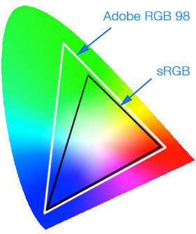 Srovnání barevných prostorů sRGB a adobeRGB